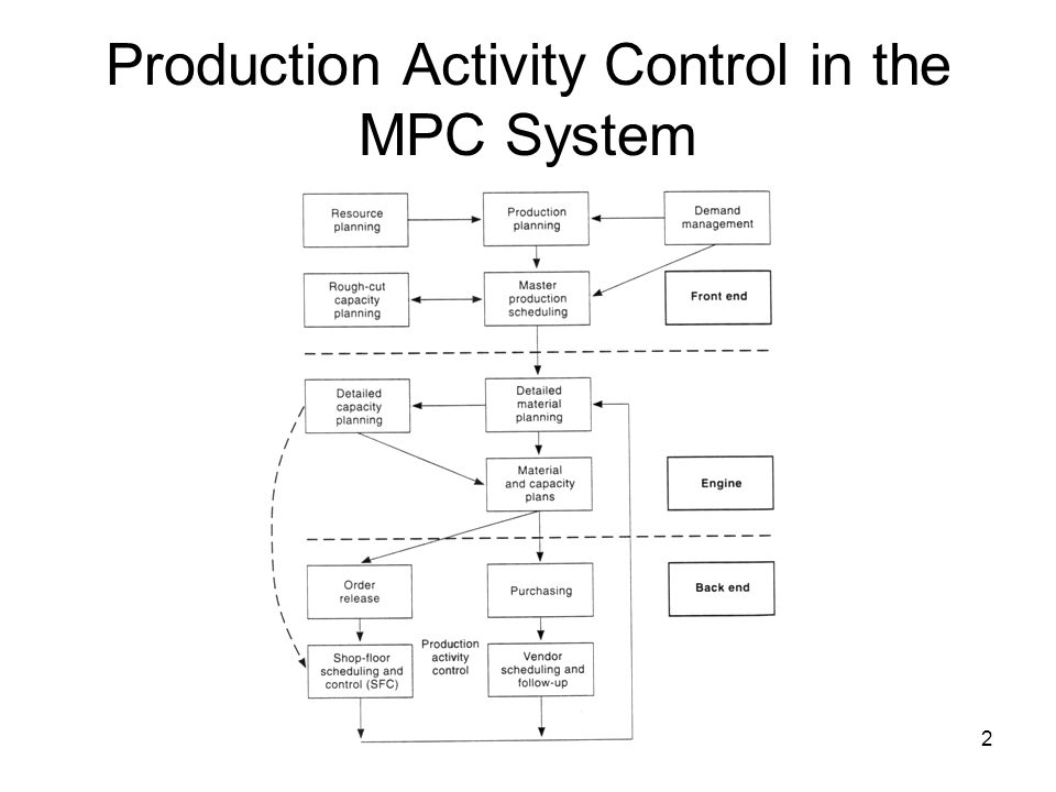 2 Production Activity Control in the MPC System