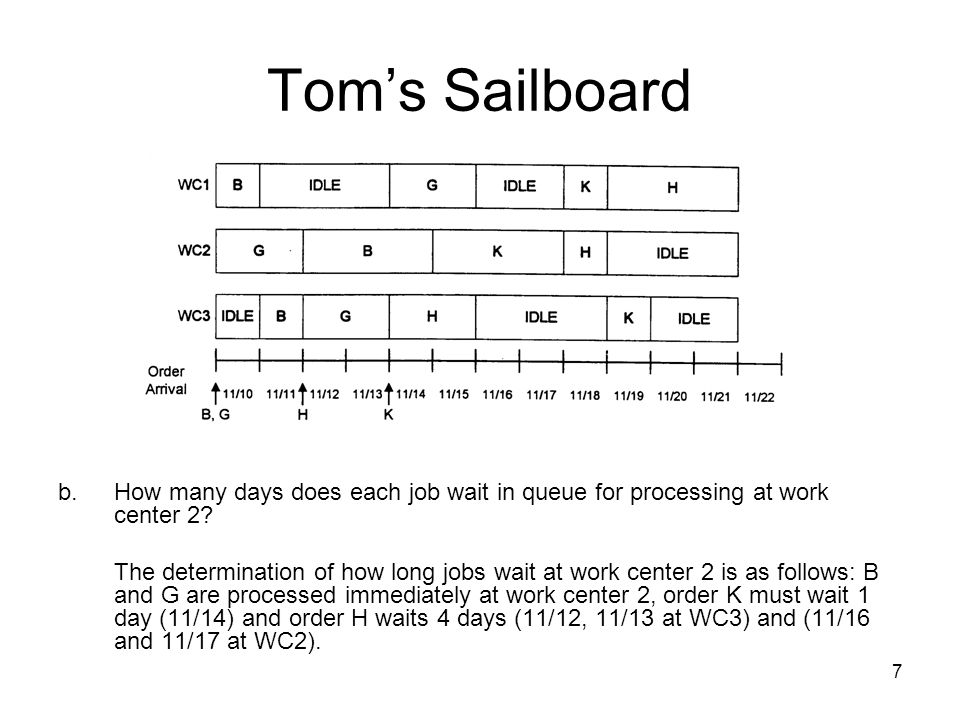 7 Tom's Sailboard b.How many days does each job wait in queue for processing at work center 2.