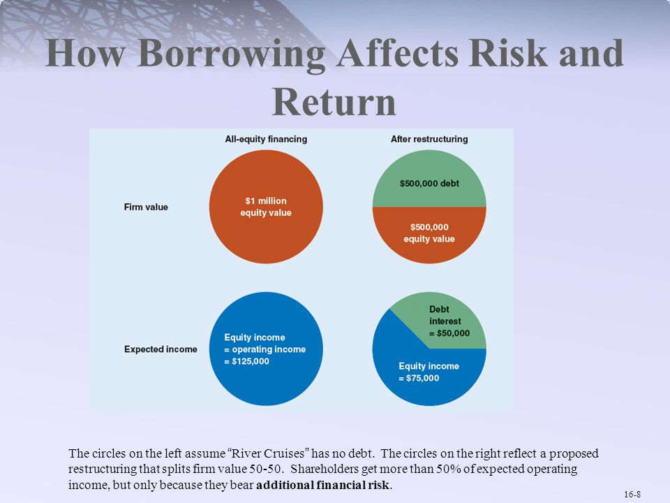 16-9 Debt and the Cost of Equity