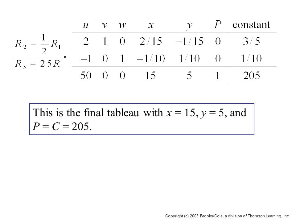 This is the final tableau with x = 15, y = 5, and P = C = 205.