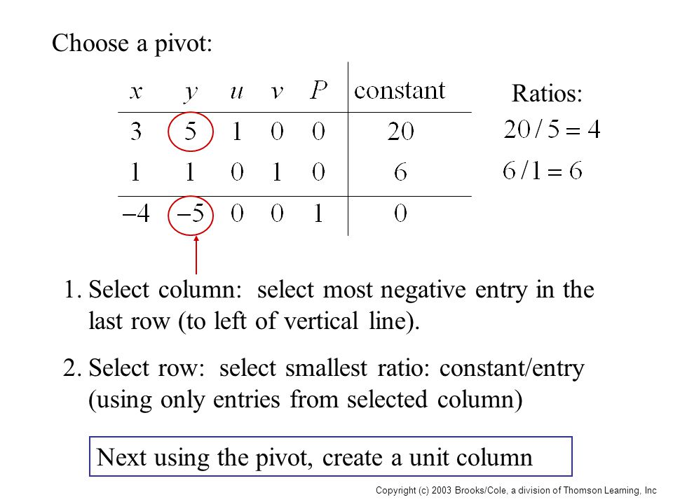 Copyright (c) 2003 Brooks/Cole, a division of Thomson Learning, Inc Choose a pivot: 1.Select column: select most negative entry in the last row (to le