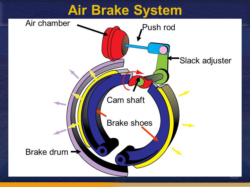 Air chamber Push rod Slack adjuster Cam shaft Brake shoes Brake drum Air Brake System