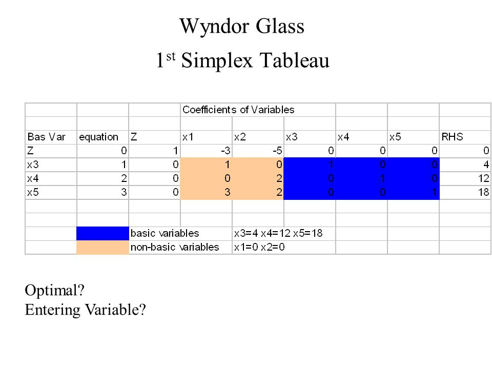 Wyndor Glass 1 st Simplex Tableau Optimal Entering Variable
