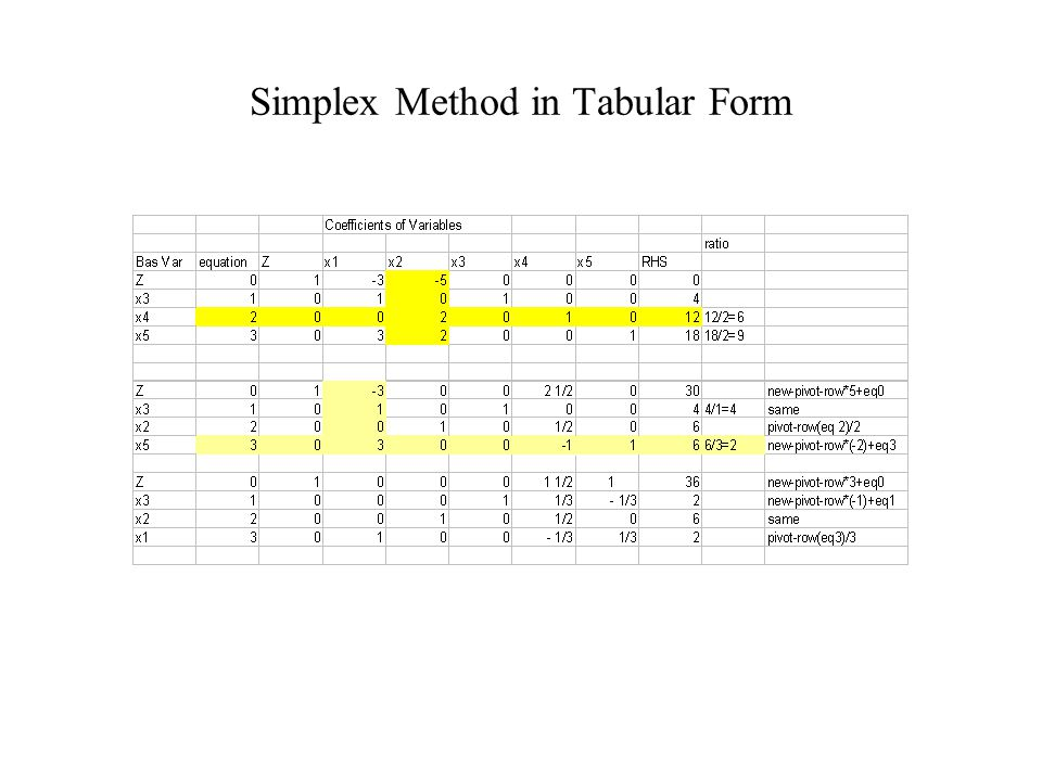 Simplex Method in Tabular Form