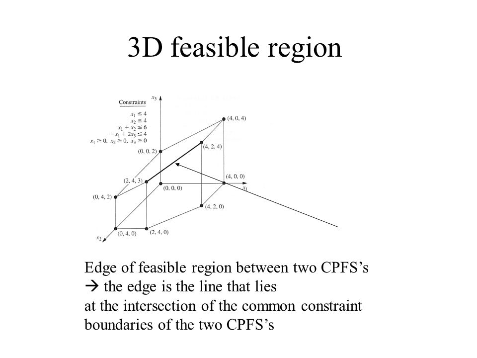 Corner Point Solutions Corner-point feasible solution – special solution that plays a key role when the simplex method searches for an optimal solution.