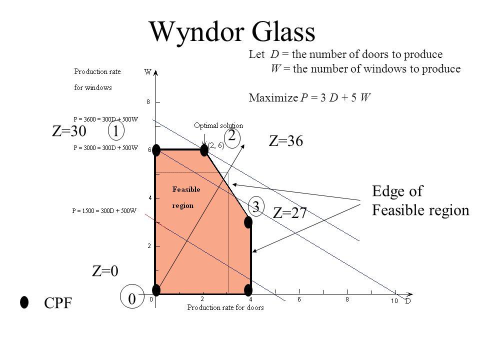 Simplex Procedure – Wyndor Glass