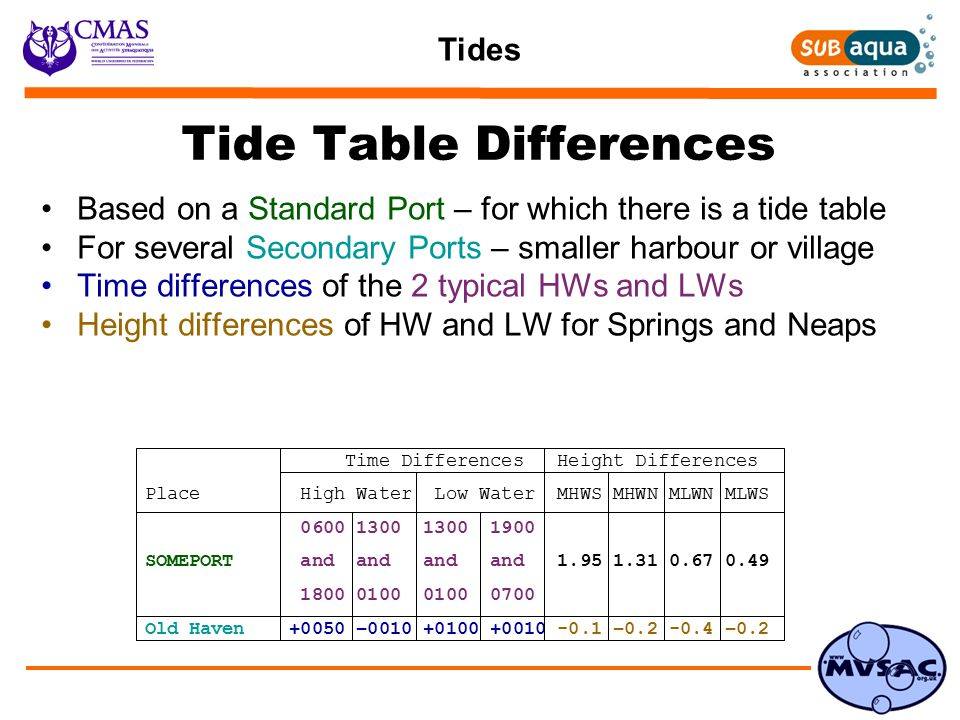 Tides Tide Table Differences Based on a Standard Port – for which there is a tide table For several Secondary Ports – smaller harbour or village Time differences of the 2 typical HWs and LWs Height differences of HW and LW for Springs and Neaps Time Differences Height Differences Place High Water Low Water MHWS MHWN MLWN MLWS 0600 1300 1300 1900 SOMEPORT and and and and 1.95 1.31 0.67 0.49 1800 0100 0100 0700 Old Haven +0050 –0010 +0100 +0010 -0.1 –0.2 -0.4 –0.2