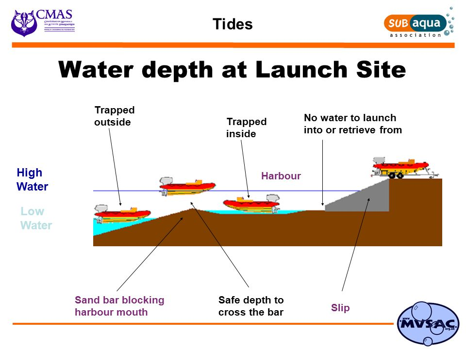 Tides No water to launch into or retrieve from High Water Low Water Sand bar blocking harbour mouth Slip Harbour Trapped inside Water depth at Launch Site Trapped outside Safe depth to cross the bar