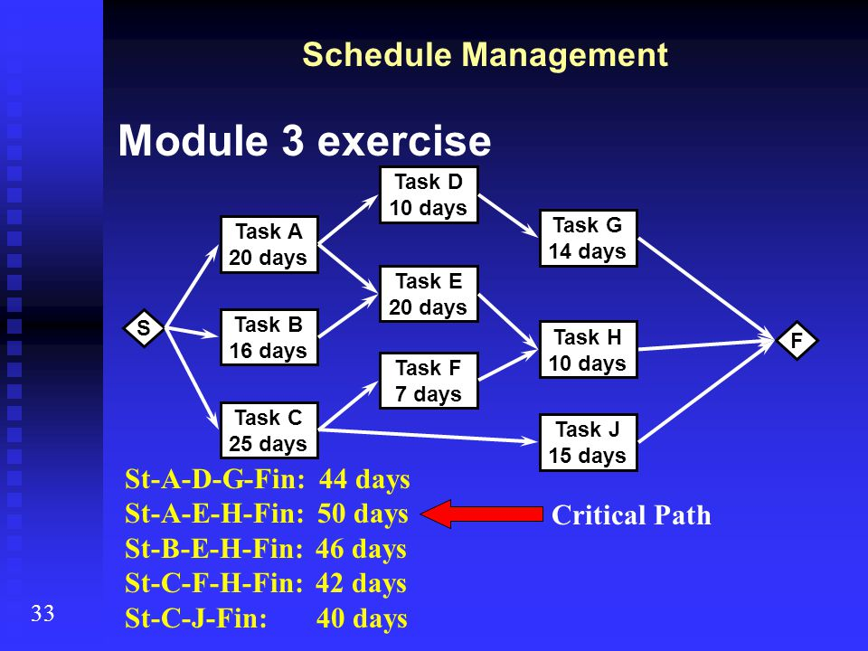 Schedule Management Module 3 exercise 33 S Task A 20 days Task B 16 days Task C 25 days Task D 10 days Task E 20 days Task F 7 days Task G 14 days Tas