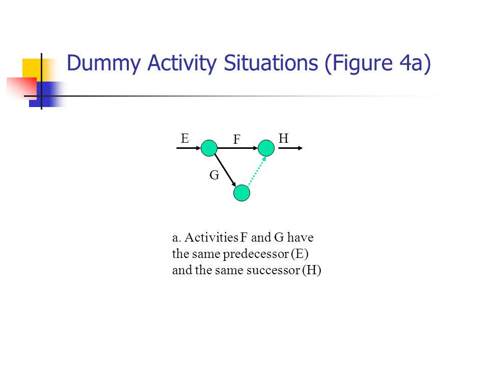 Dummy Activity Situations (Figure 4a) F H G E a.
