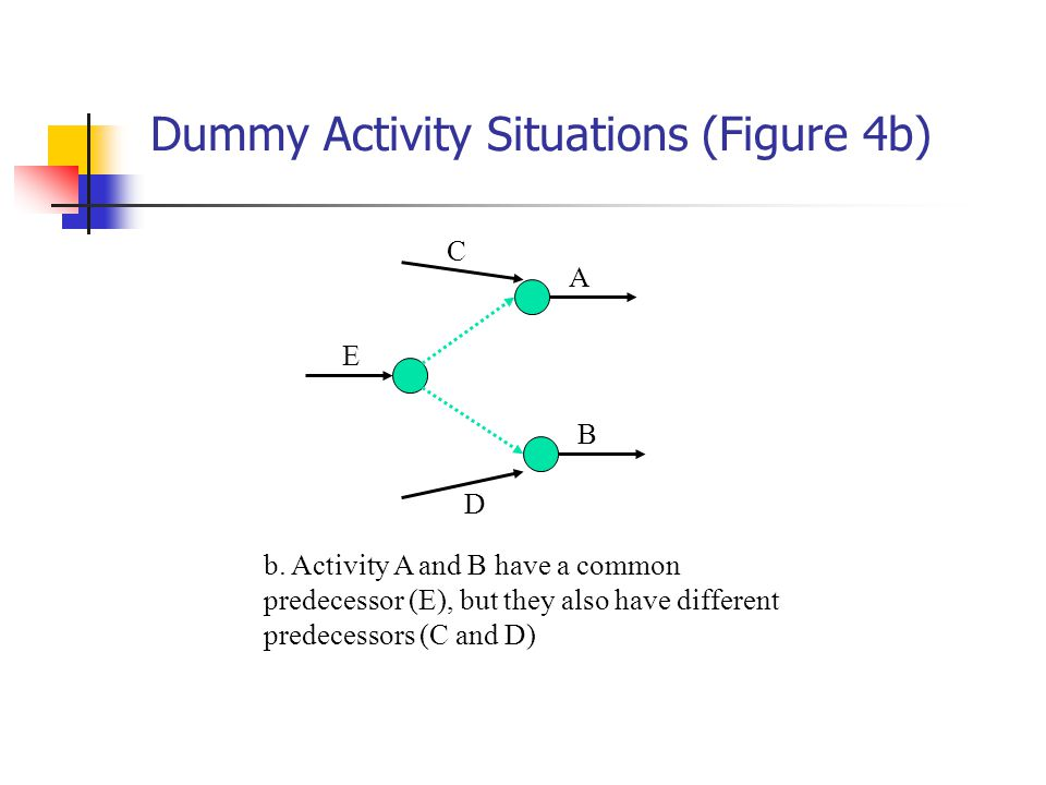 Dummy Activity Situations (Figure 4b) E A B C D b.