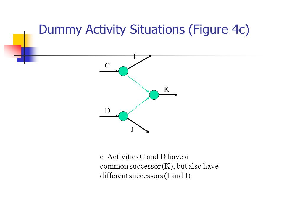 Dummy Activity Situations (Figure 4c) C D I K J c.