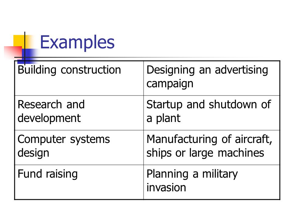 Examples Building constructionDesigning an advertising campaign Research and development Startup and shutdown of a plant Computer systems design Manufacturing of aircraft, ships or large machines Fund raisingPlanning a military invasion