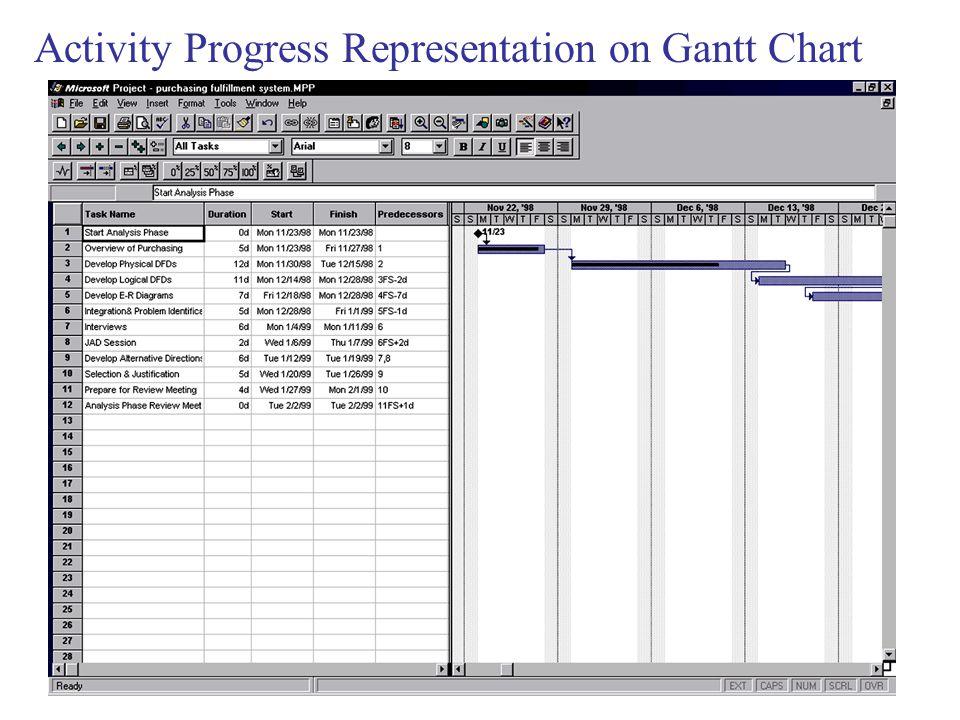 Activity Progress Representation on Gantt Chart