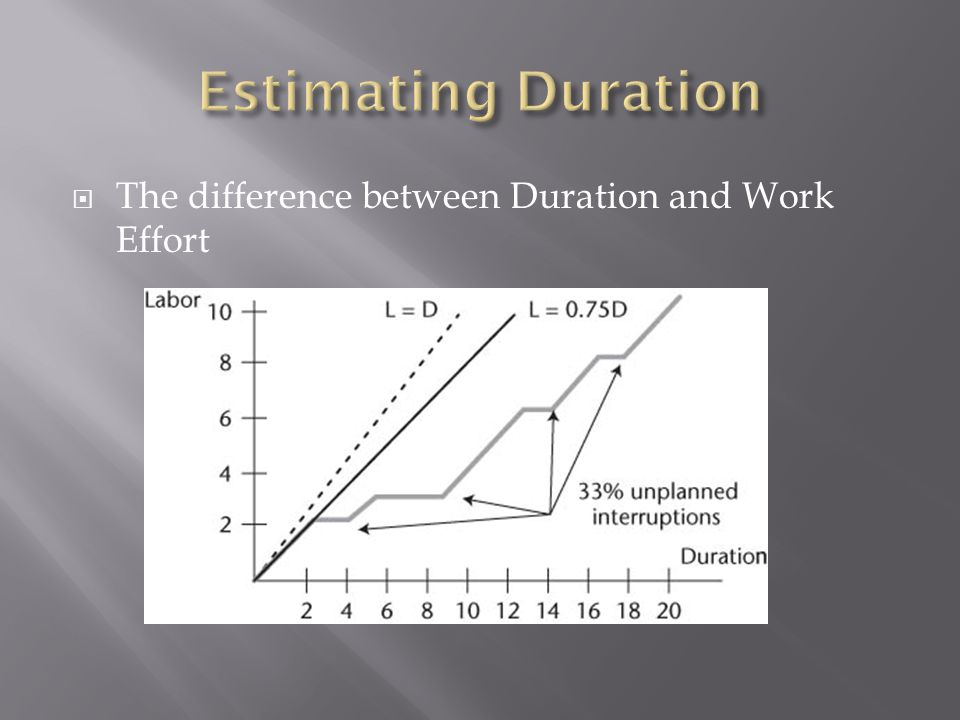  The difference between Duration and Work Effort