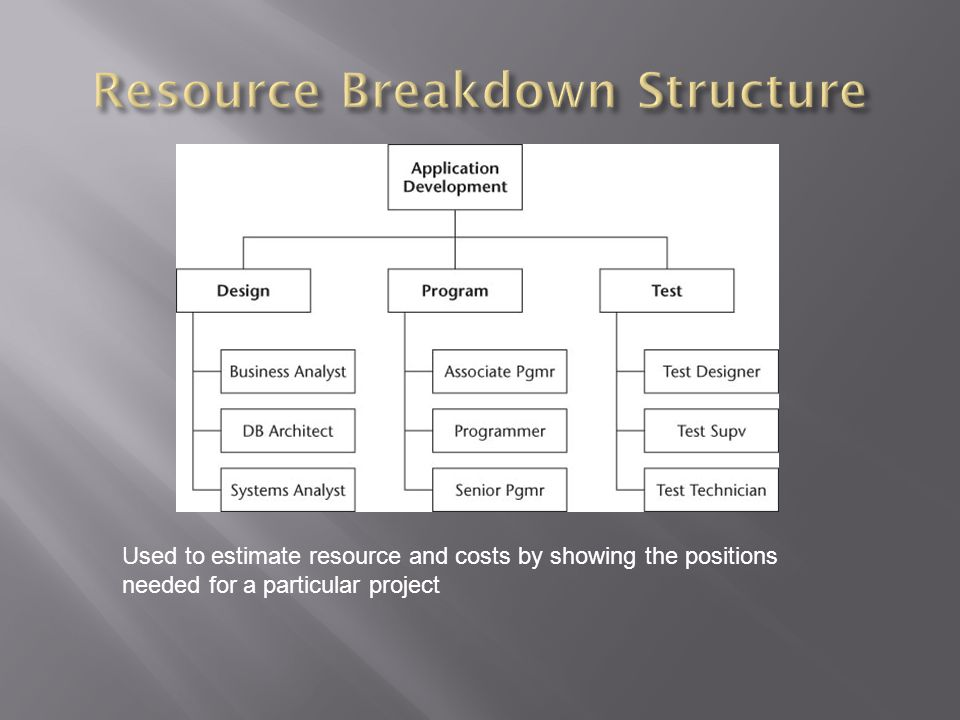 Used to estimate resource and costs by showing the positions needed for a particular project