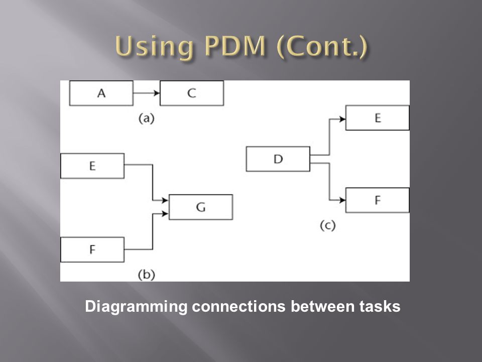 Diagramming connections between tasks