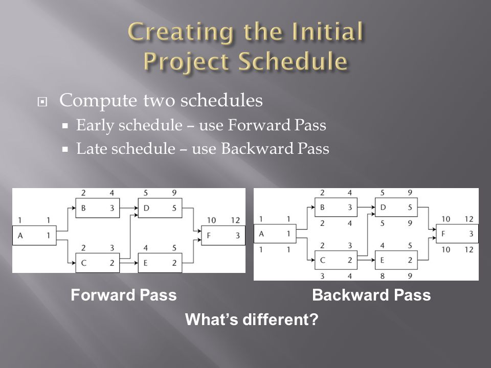  Compute two schedules  Early schedule – use Forward Pass  Late schedule – use Backward Pass Forward PassBackward Pass What's different?
