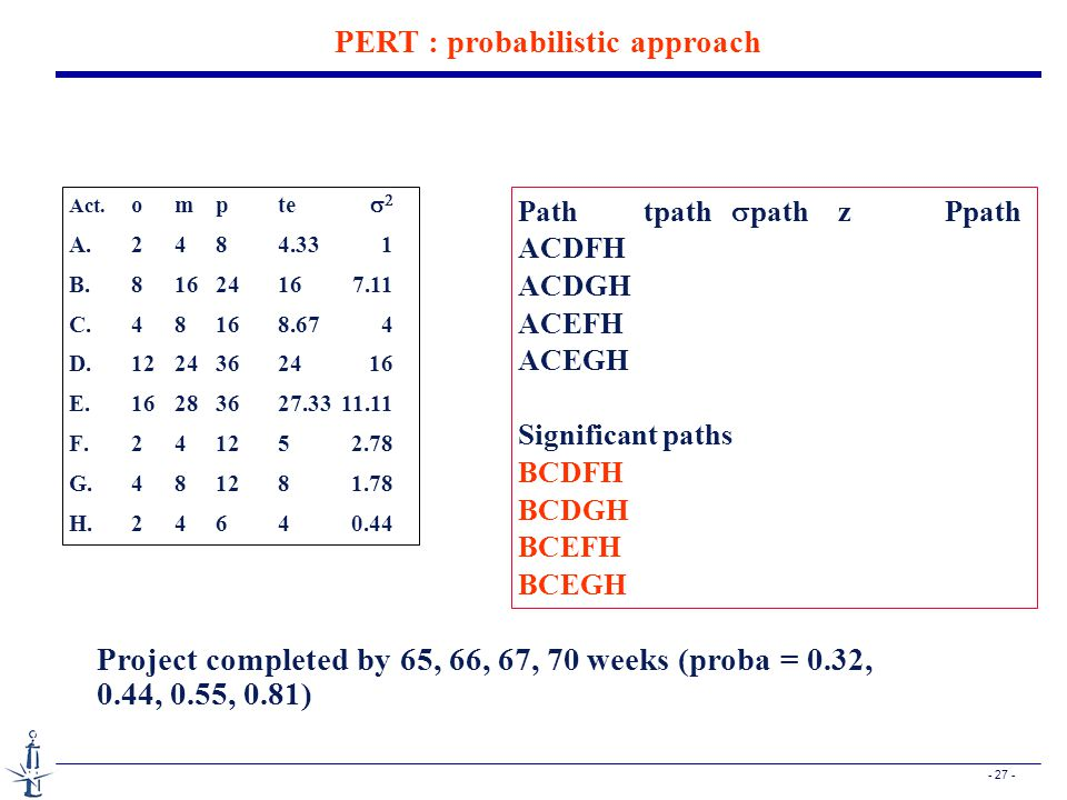 - 27 - PERT : probabilistic approach Pathtpath  pathzPpath ACDFH ACDGH ACEFH ACEGH Significant paths BCDFH BCDGH BCEFH BCEGH Act.
