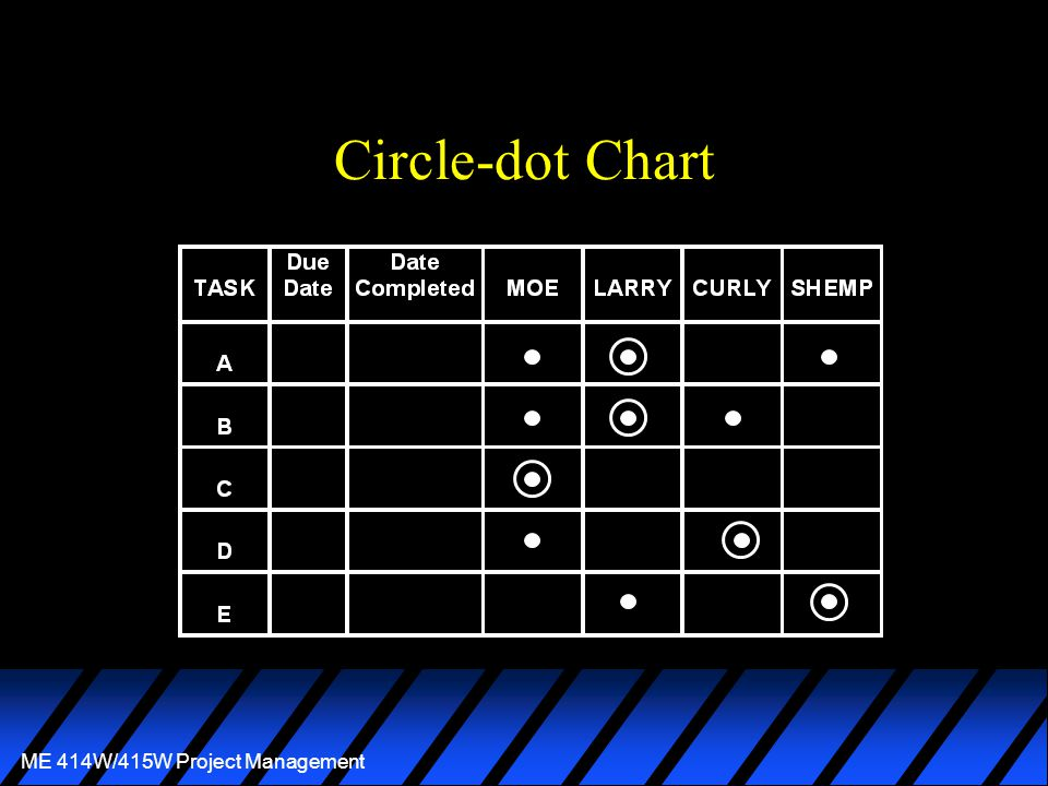 ME 414W/415W Project Management Circle-dot Chart