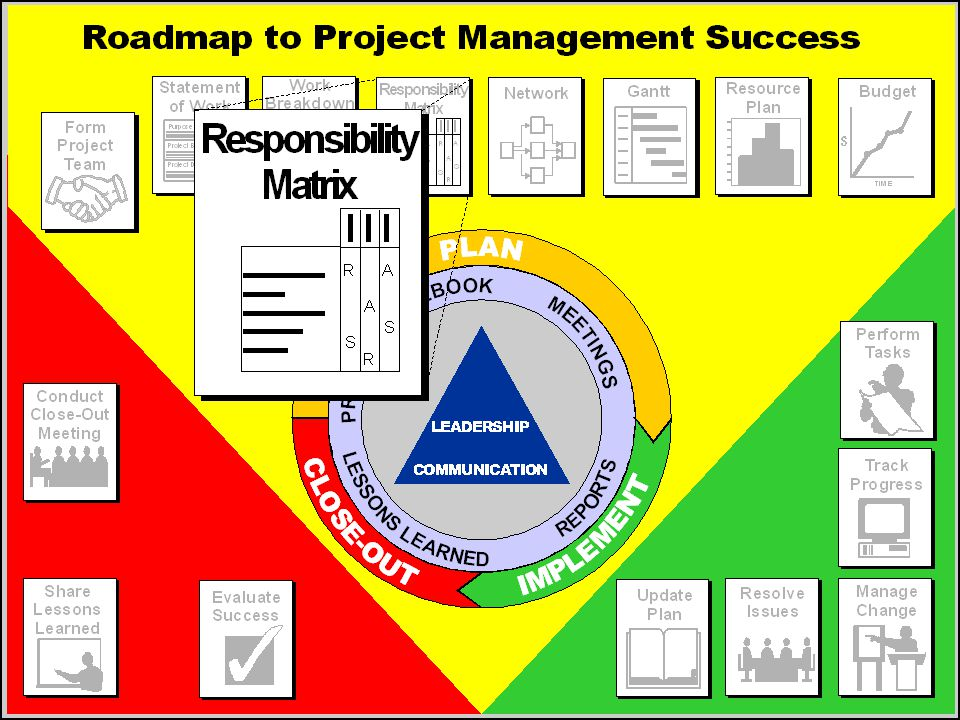 Responsibility Assignment Matrix (RAM) — Purpose  Ensure that all tasks are assigned to people  Show levels of involvement of people to work