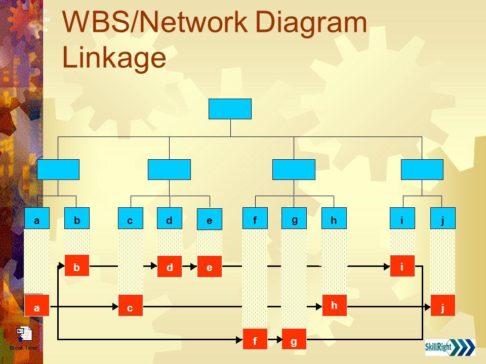 Network Diagram Methods Precedence Diagram Method A B C D J E F G H I Arrow Diagram Method A B C D E F G H I J