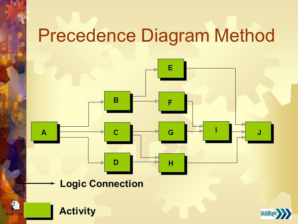 Precedence Diagram Method Logic Connection Activity A B C D E F G H I J