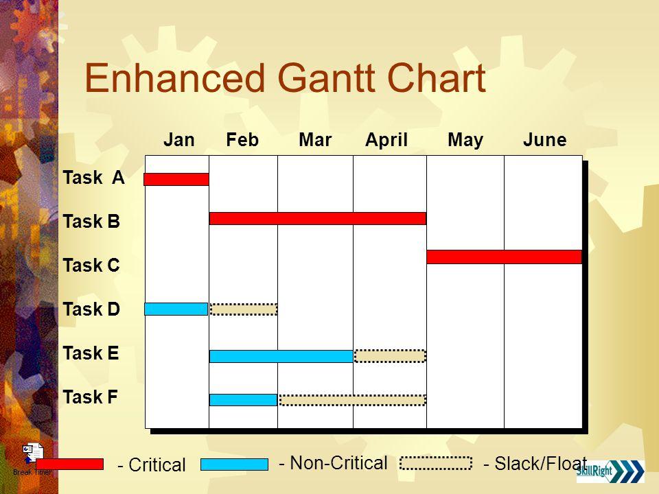 Enhanced Gantt Chart Jan Feb Mar April May June Task A Task B Task C Task D Task E Task F - Non-Critical - Slack/Float - Critical