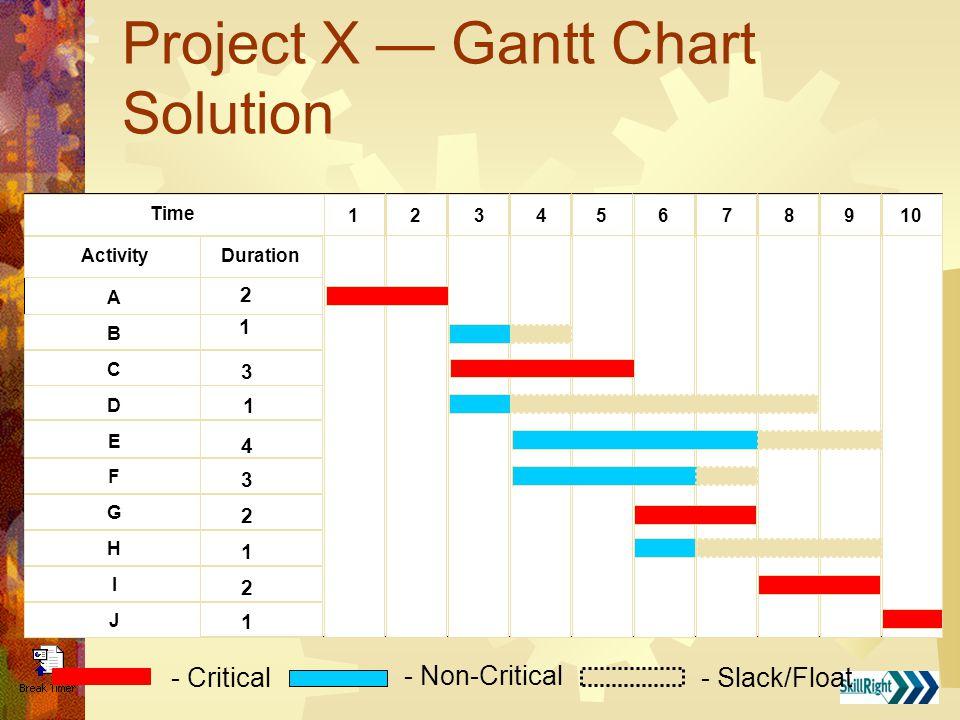 Project X — Gantt Chart Solution Duration Time 10765432189 Activity ABCDEFGHIJABCDEFGHIJ 2 1 3 1 4 3 2 1 2 1 - Non-Critical - Slack/Float - Critical