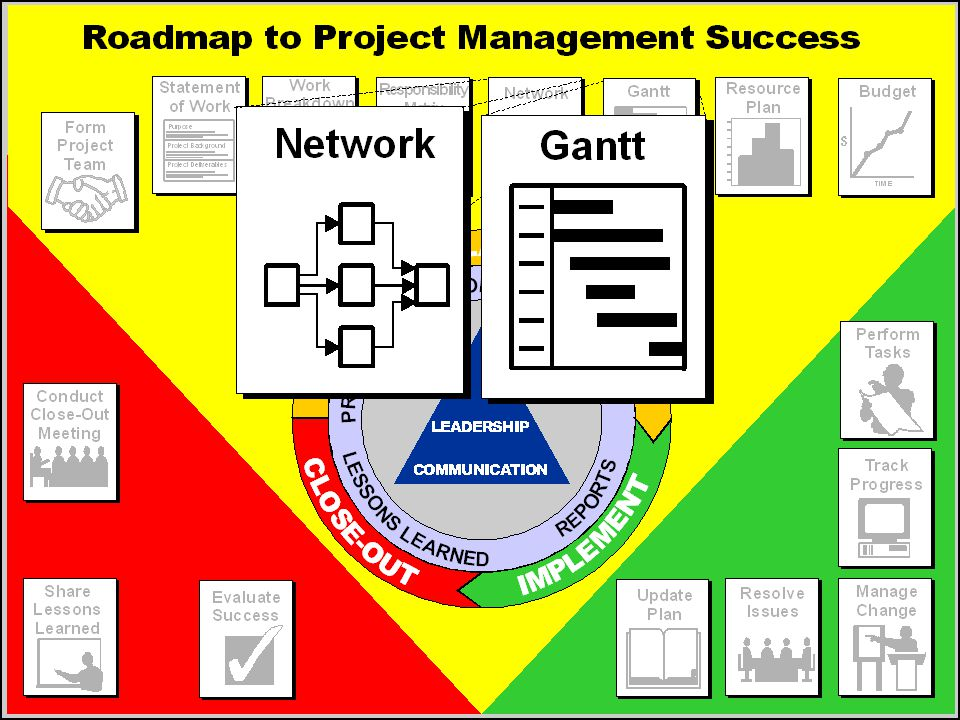 Project Schedule — Purpose  Determine if requested completion date is possible.