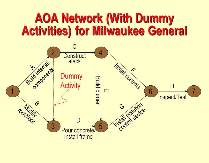 1 3 24 5 67 H Inspect/Test G Install pollution control device D Pour concrete/ Install frame B Modify roof/floor C Construct stack F Install controls E Build burner AOA Network (With Dummy Activities) for Milwaukee General A Build internal components Dummy Activity