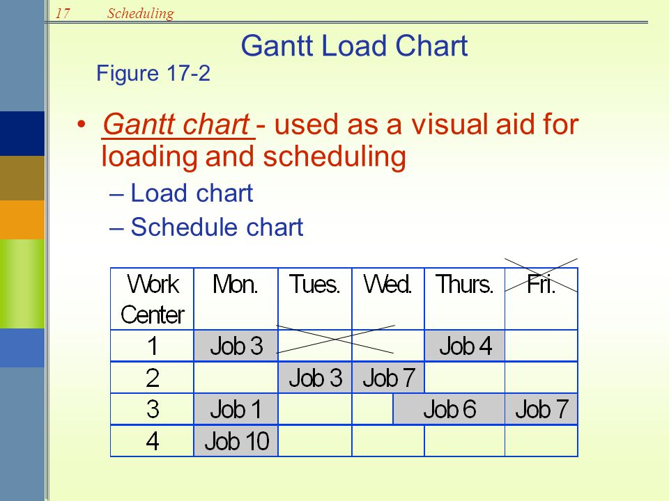 17Scheduling Gantt Load Chart Gantt chart - used as a visual aid for loading and scheduling –Load chart –Schedule chart Figure 17-2