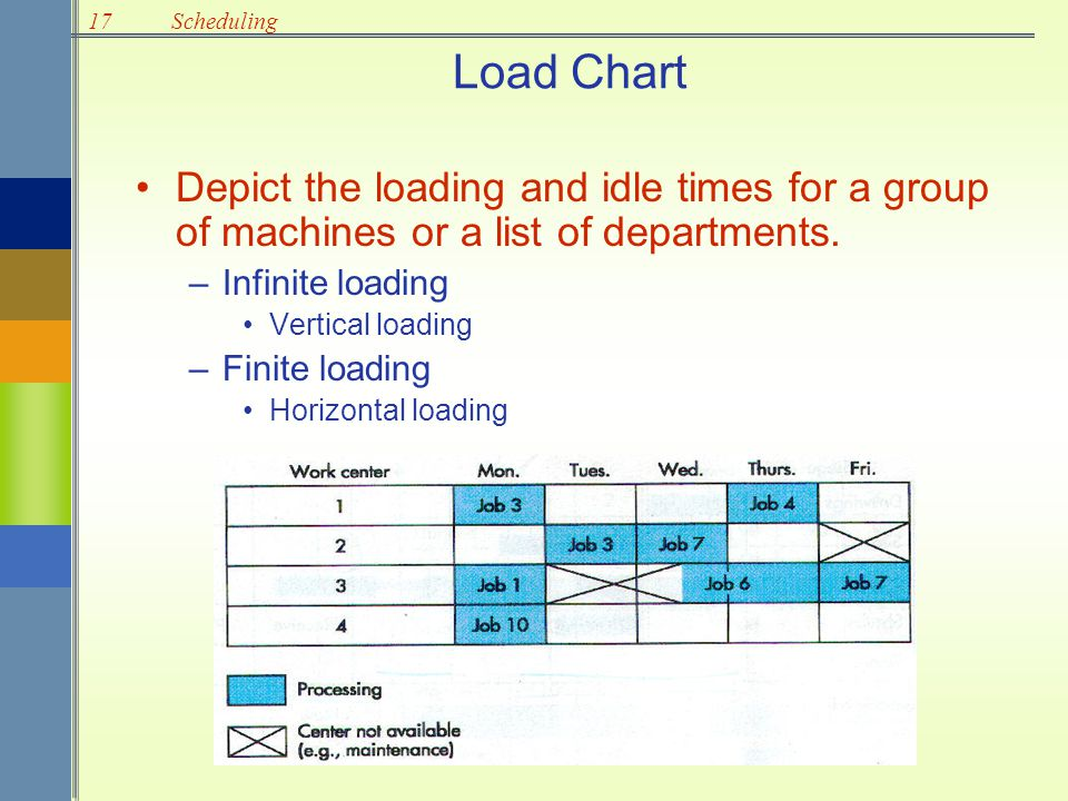17Scheduling Load Chart Depict the loading and idle times for a group of machines or a list of departments. –Infinite loading Vertical loading –Finite
