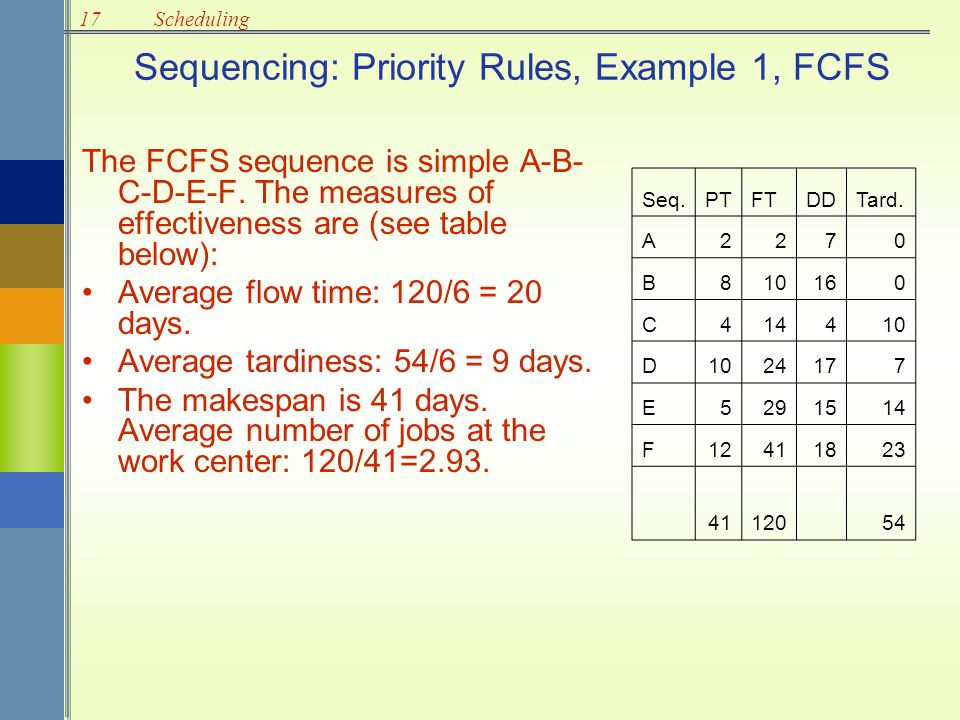 17Scheduling Sequencing: Priority Rules, Example 1, FCFS The FCFS sequence is simple A-B- C-D-E-F. The measures of effectiveness are (see table below)