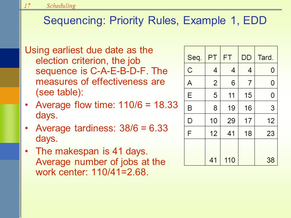 17Scheduling Sequencing: Priority Rules, Example 1, EDD Using earliest due date as the election criterion, the job sequence is C-A-E-B-D-F. The measur