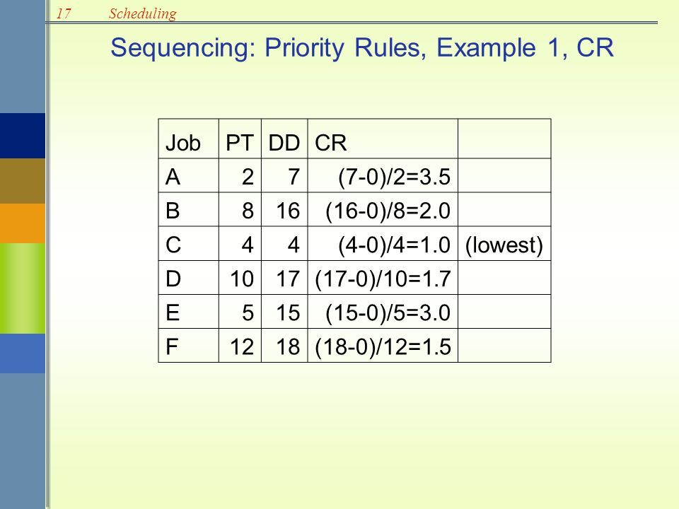 17Scheduling Sequencing: Priority Rules, Example 1, CR JobPTDDCR A27(7-0)/2=3.5 B816(16-0)/8=2.0 C44(4-0)/4=1.0(lowest) D1017(17-0)/10=1.7 E515(15-0)/