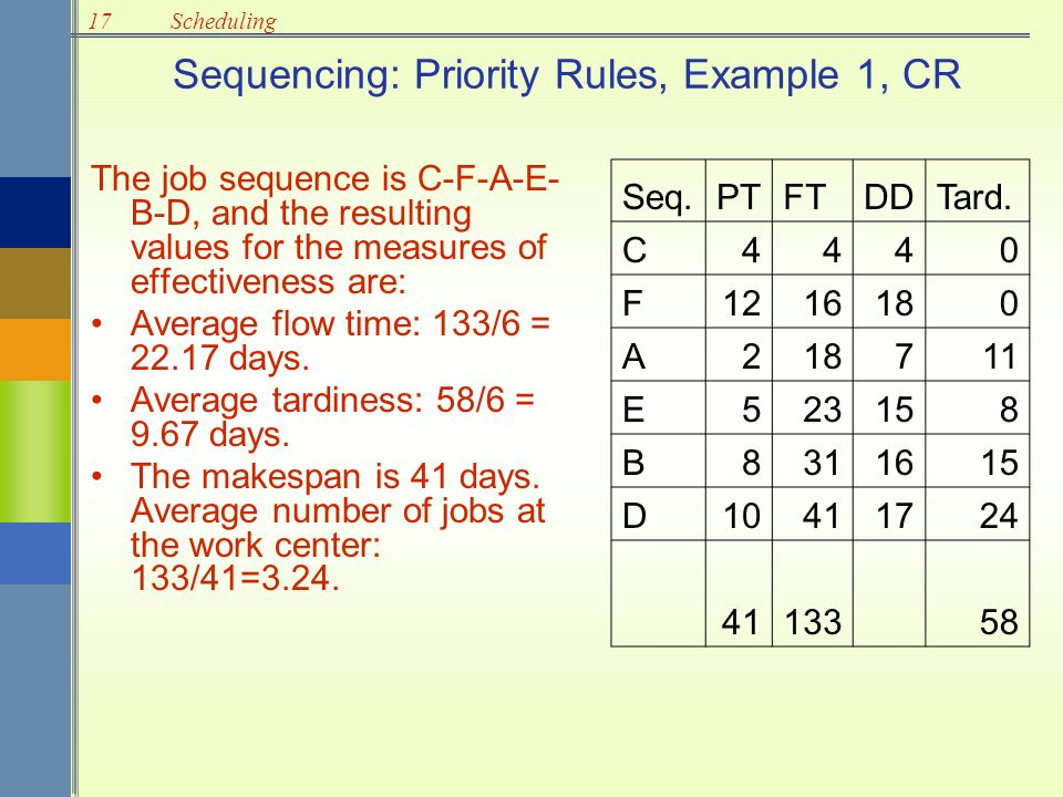 17Scheduling Sequencing: Priority Rules, Example 1, CR The job sequence is C-F-A-E- B-D, and the resulting values for the measures of effectiveness ar