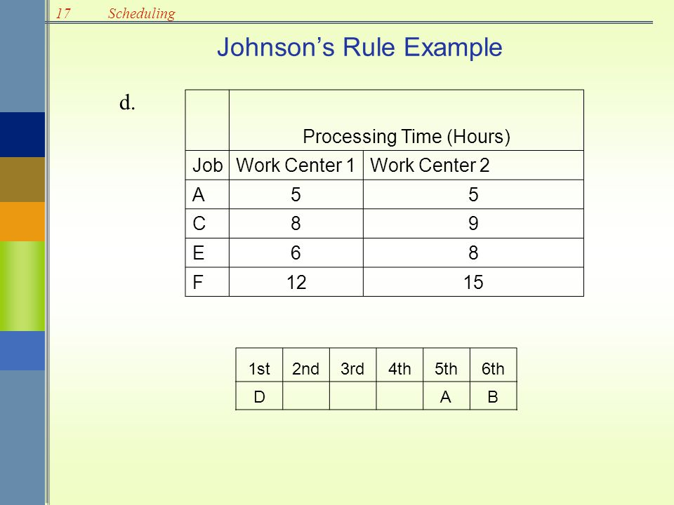 17Scheduling Johnson's Rule Example Processing Time (Hours) JobWork Center 1Work Center 2 A55 C89 E68 F1215 1st2nd3rd4th5th6th D AB d.