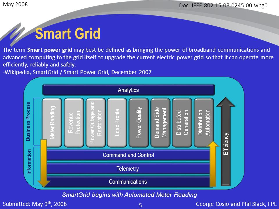 May 2008 Doc.:IEEE 802.15-08-0245-00-wng0 George Cosio and Phil Slack, FPL 5 Submitted: May 9 th, 2008 Smart Grid The term Smart power grid may best be defined as bringing the power of broadband communications and advanced computing to the grid itself to upgrade the current electric power grid so that it can operate more efficiently, reliably and safely.