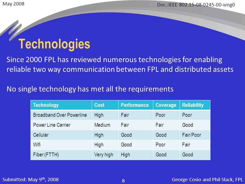 May 2008 Doc.:IEEE 802.15-08-0245-00-wng0 George Cosio and Phil Slack, FPL 8 Submitted: May 9 th, 2008 TechnologyCostPerformanceCoverageReliability Broadband Over PowerlineHighFairPoor Power Line CarrierMediumFair Good CellularHighGood Fair/Poor WifiHighGoodPoorFair Fiber (FTTH)Very highHighGood Technologies Since 2000 FPL has reviewed numerous technologies for enabling reliable two way communication between FPL and distributed assets No single technology has met all the requirements