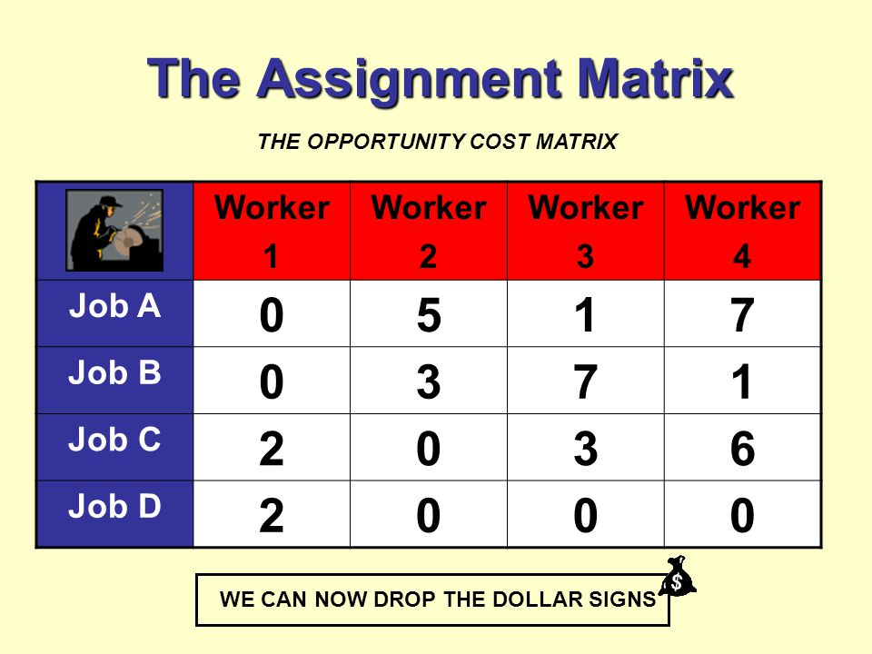 The Assignment Matrix Worker 1 Worker 2 Worker 3 Worker 4 Job A 0517 Job B 0371 Job C 2036 Job D 2000 THE OPPORTUNITY COST MATRIX WE CAN NOW DROP THE DOLLAR SIGNS