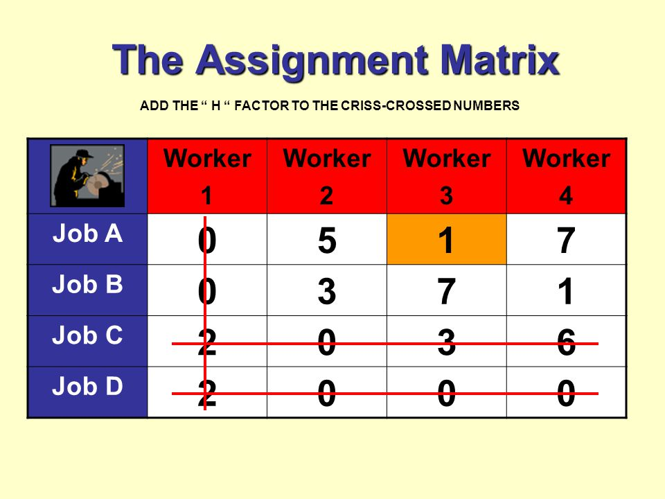 The Assignment Matrix Worker 1 Worker 2 Worker 3 Worker 4 Job A 0517 Job B 0371 Job C 2036 Job D 2000 ADD THE H FACTOR TO THE CRISS-CROSSED NUMBERS