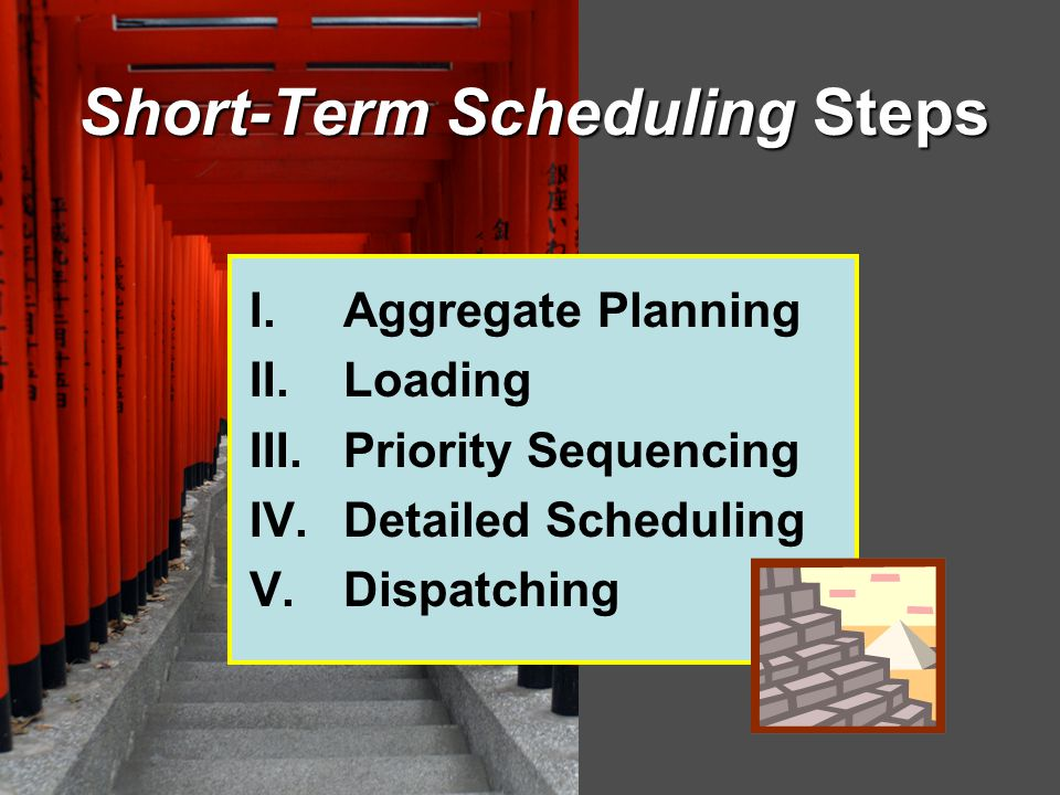 Short-Term Scheduling Steps I.Aggregate Planning II.Loading III.Priority Sequencing IV.Detailed Scheduling V.Dispatching