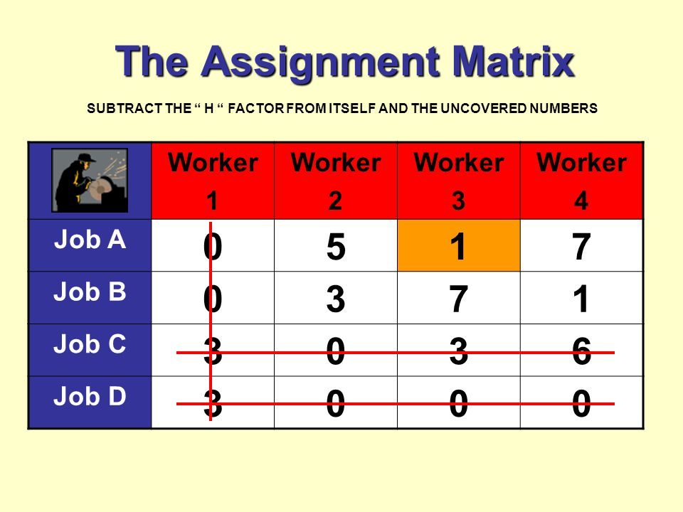 The Assignment Matrix Worker 1 Worker 2 Worker 3 Worker 4 Job A 0517 Job B 0371 Job C 3036 Job D 3000 SUBTRACT THE H FACTOR FROM ITSELF AND THE UNCOVERED NUMBERS