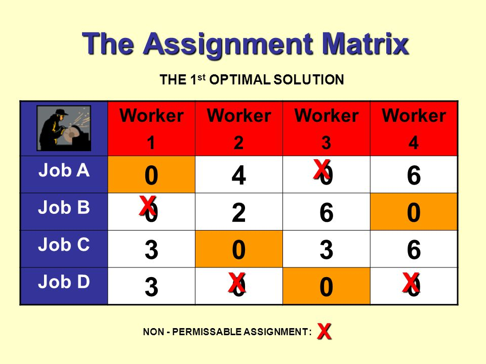 The Assignment Matrix Worker 1 Worker 2 Worker 3 Worker 4 Job A 0406 Job B 0260 Job C 3036 Job D 3000 THE 1 st OPTIMAL SOLUTION NON - PERMISSABLE ASSIGNMENT : X X X XX