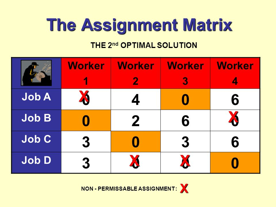 The Assignment Matrix Worker 1 Worker 2 Worker 3 Worker 4 Job A 0406 Job B 0260 Job C 3036 Job D 3000 THE 2 nd OPTIMAL SOLUTION NON - PERMISSABLE ASSIGNMENT : X X X XX