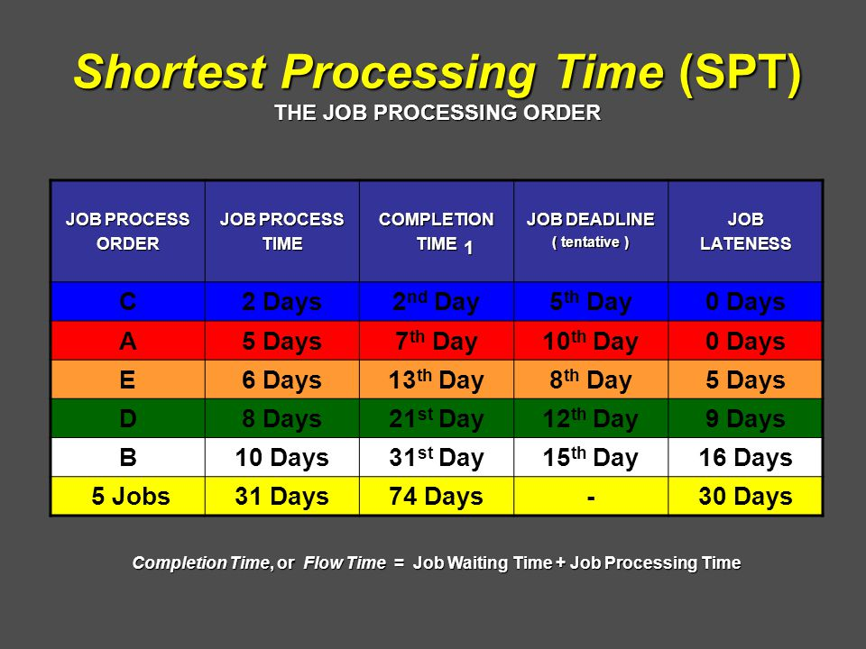 Shortest Processing Time (SPT) THE JOB PROCESSING ORDER JOB PROCESS ORDER TIMECOMPLETIONTIME JOB DEADLINE ( tentative ) JOBLATENESS C2 Days2 nd Day5 th Day0 Days A5 Days7 th Day10 th Day0 Days E6 Days13 th Day8 th Day5 Days D8 Days21 st Day12 th Day9 Days B10 Days31 st Day15 th Day16 Days 5 Jobs31 Days74 Days-30 Days 1 Completion Time, or Flow Time = Job Waiting Time + Job Processing Time