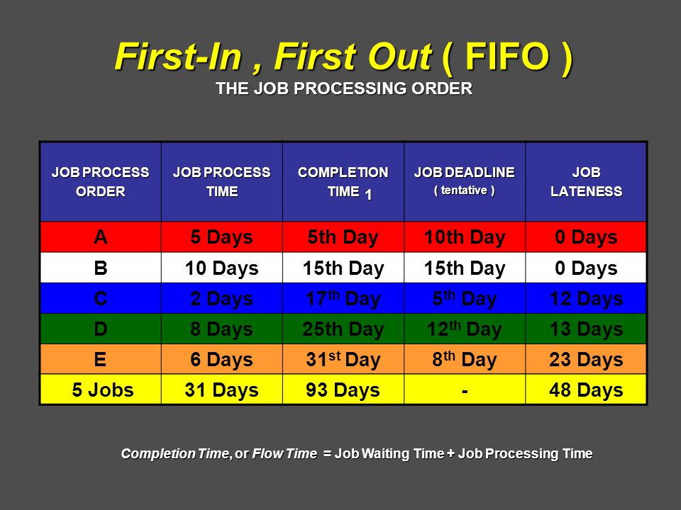 First-In, First Out ( FIFO ) THE JOB PROCESSING ORDER JOB PROCESS ORDER TIMECOMPLETIONTIME JOB DEADLINE ( tentative ) JOBLATENESS A5 Days5th Day10th Day0 Days B10 Days15th Day 0 Days C2 Days17 th Day5 th Day12 Days D8 Days25th Day12 th Day13 Days E6 Days31 st Day8 th Day23 Days 1 5 Jobs31 Days93 Days-48 Days Completion Time, or Flow Time = Job Waiting Time + Job Processing Time