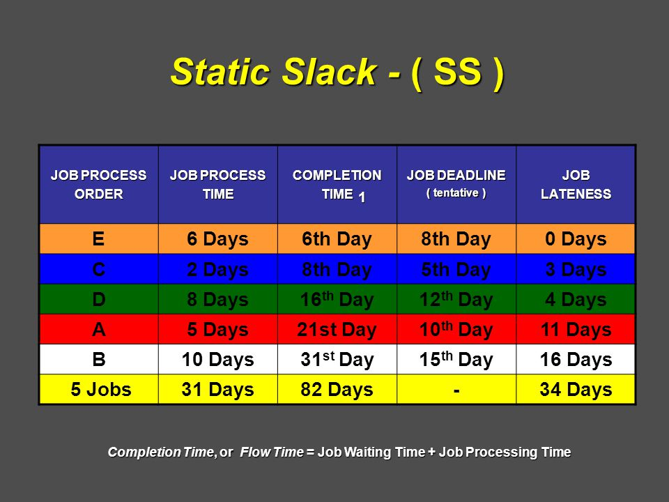 JOB PROCESS ORDER TIMECOMPLETIONTIME JOB DEADLINE ( tentative ) JOBLATENESS E6 Days6th Day8th Day0 Days C2 Days8th Day5th Day3 Days D8 Days16 th Day12 th Day4 Days A5 Days21st Day10 th Day11 Days B10 Days31 st Day15 th Day16 Days 5 Jobs31 Days82 Days-34 Days 1 Static Slack - ( SS ) Completion Time, or Flow Time = Job Waiting Time + Job Processing Time