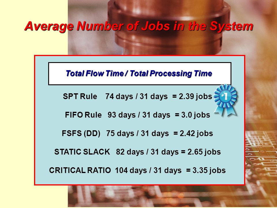 Average Number of Jobs in the System Total Flow Time / Total Processing Time SPT Rule 74 days / 31 days = 2.39 jobs FIFO Rule 93 days / 31 days = 3.0 jobs FSFS (DD) 75 days / 31 days = 2.42 jobs STATIC SLACK 82 days / 31 days = 2.65 jobs CRITICAL RATIO 104 days / 31 days = 3.35 jobs